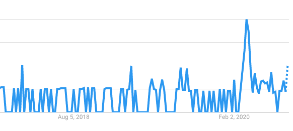 insurance-google-search-trends-increased