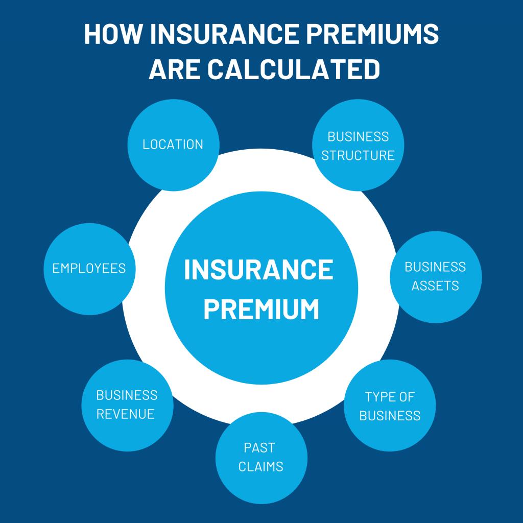 factors-that-affect-insurance-premiums